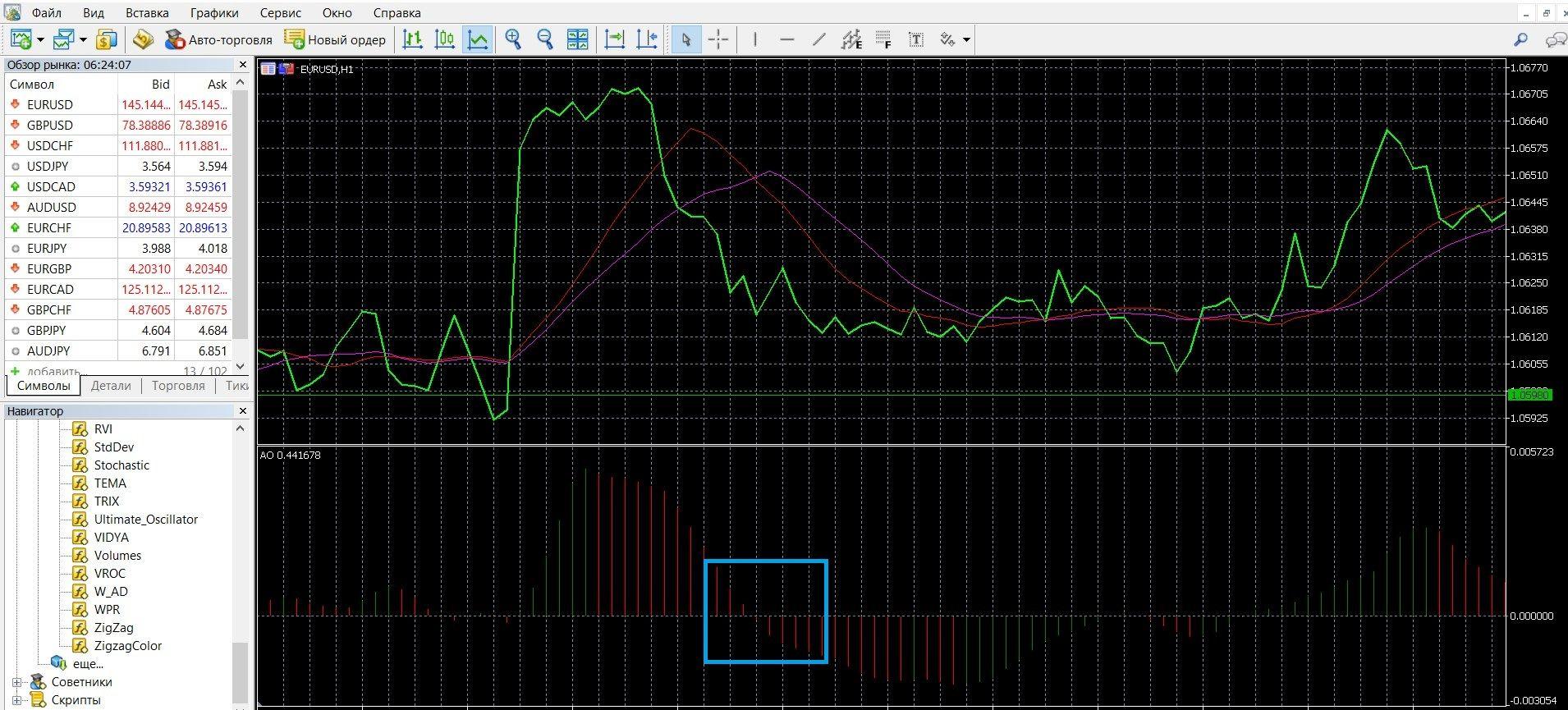 """Нисходящая тенденция рынка при сигнале """"Пересечение"""" в Метатрейдере 4"""