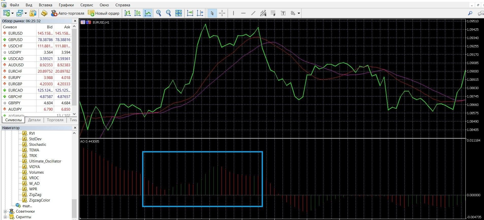 """Нисходящая тенденция рынка при сигнале """"2 Пика"""" в Метатрейдере 4"""