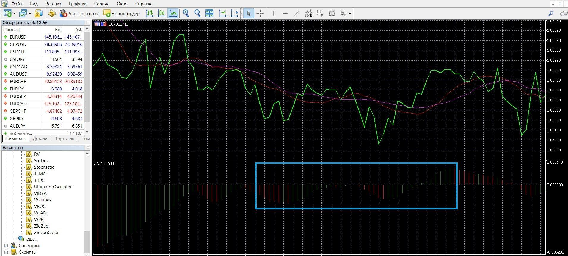 Сигнал покупки «2 пика» у Awesome Oscillator