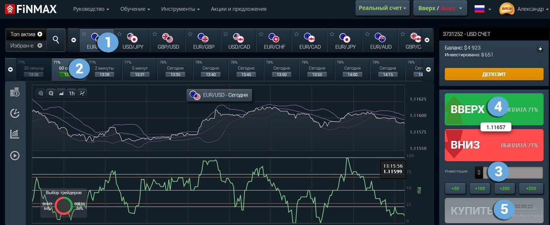 "Опцион КОЛЛ у брокера Finmax на основе сигнала ""2 Пика"" Awesome Oscillator"
