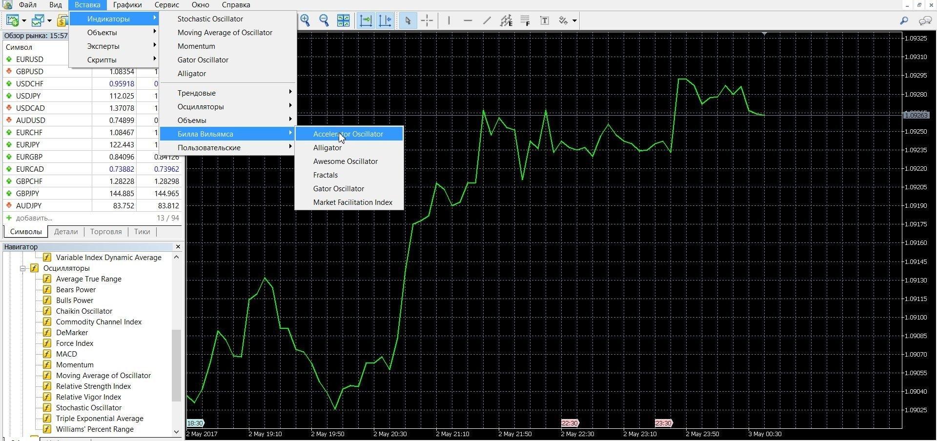 Accelerator Oscillator используется для прогноза динамики цены