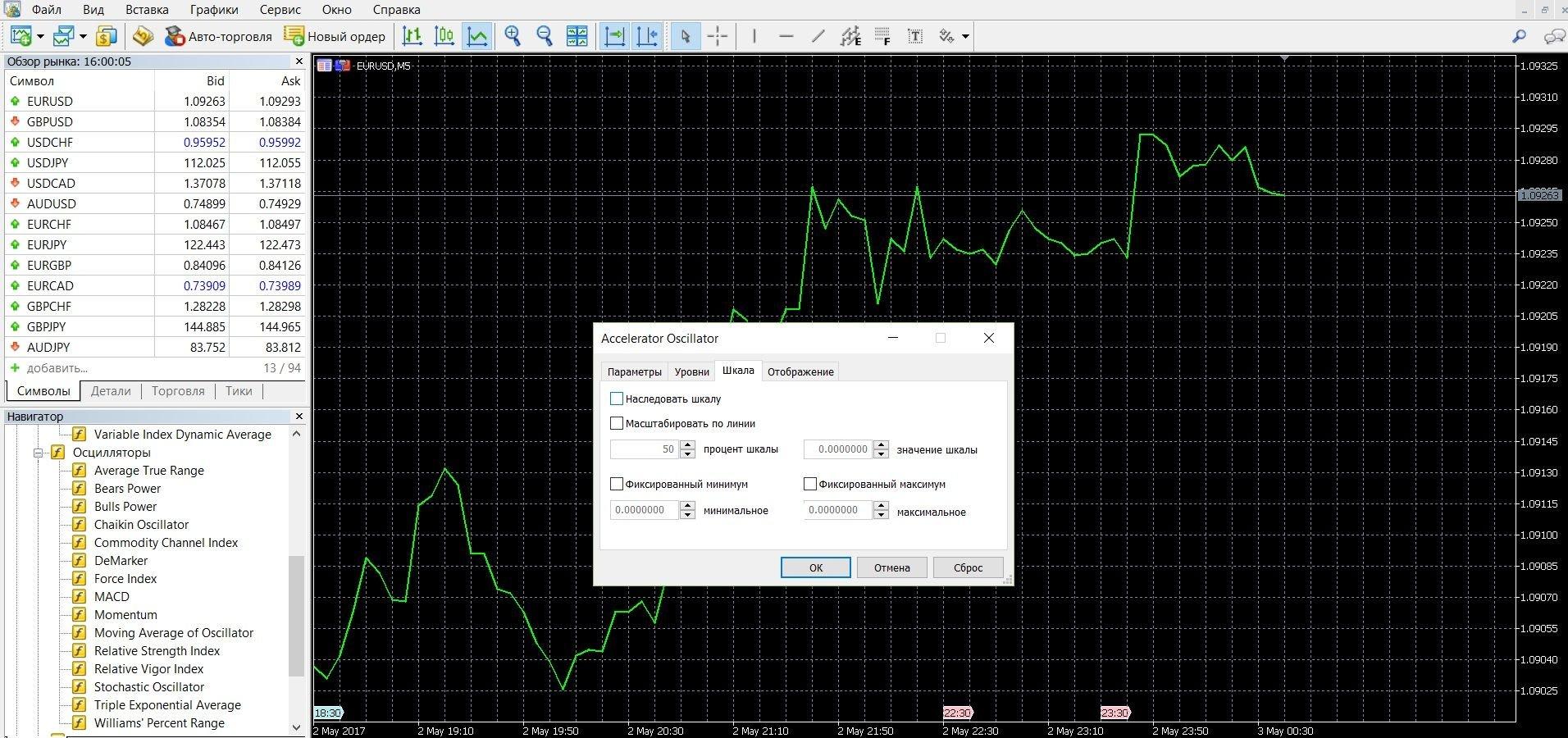 Accelerator Oscillator заранее показывает ускорение и замедление движущей силы