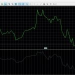 Индикатор бинарных опционов — осциллятор Накопления/Распределения (Accumulation Distribution, A/D)