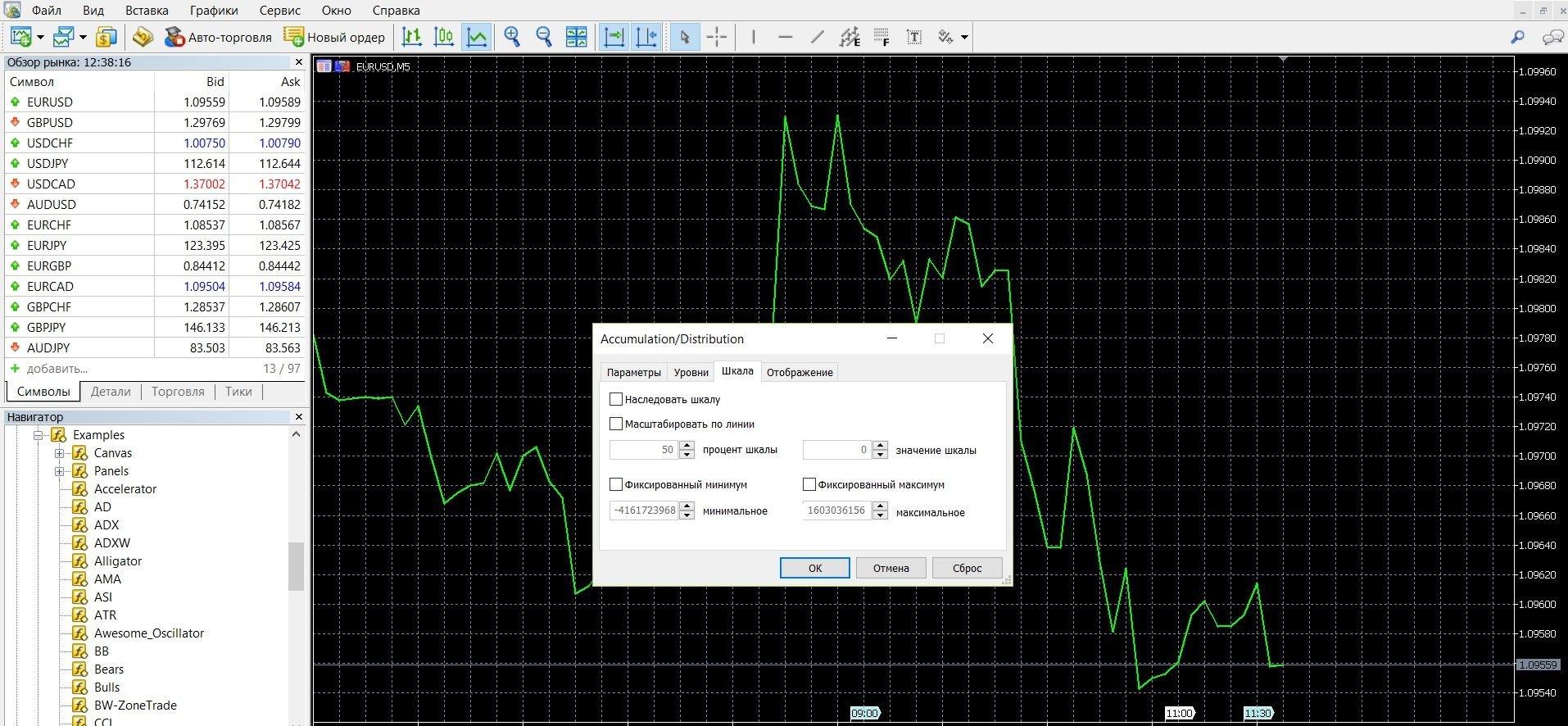 Использование Accumulation Distribution в торговле бинарными опционами