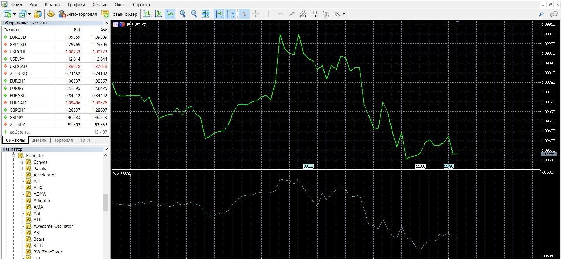 Accumulation Distribution используется для определения сигналов дивергенции