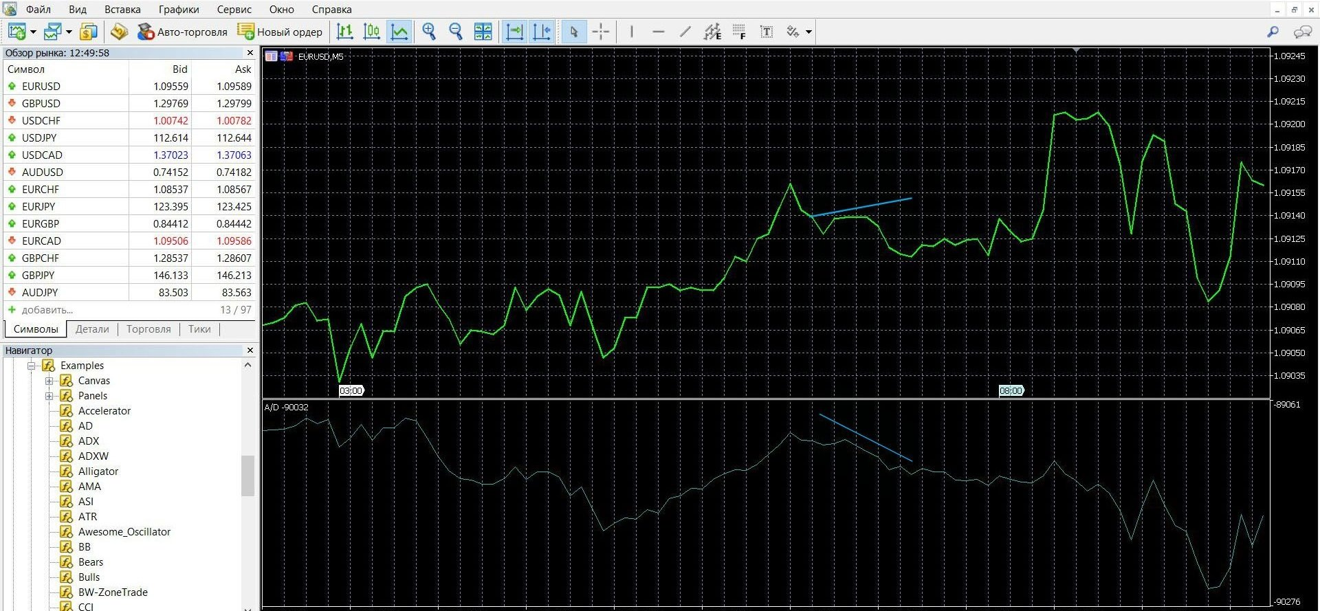 Торговля при сигнале конвергенции на платформе Метатрейдер 4