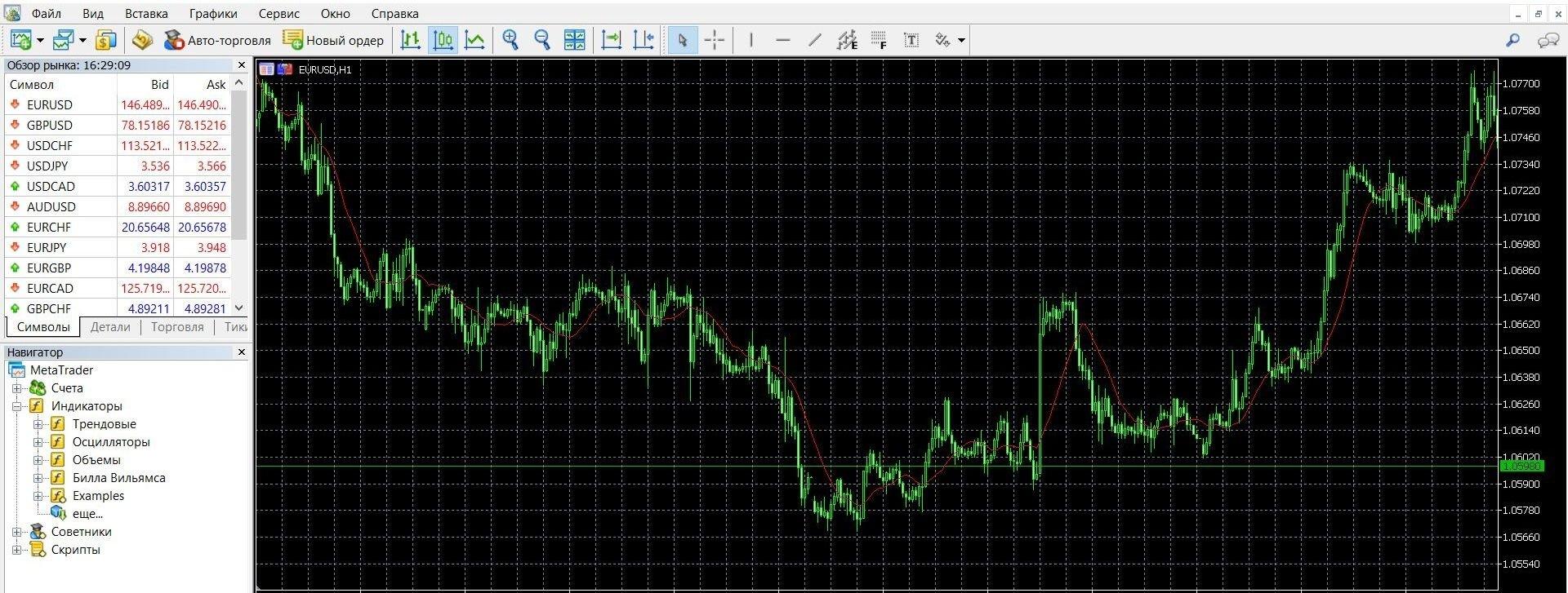 Индикатор Moving Average на площадке Метатрейдер 4