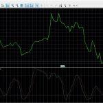 Индикатор бинарных опционов – осциллятор Стохастический индекс относительной силы (StochRSI)