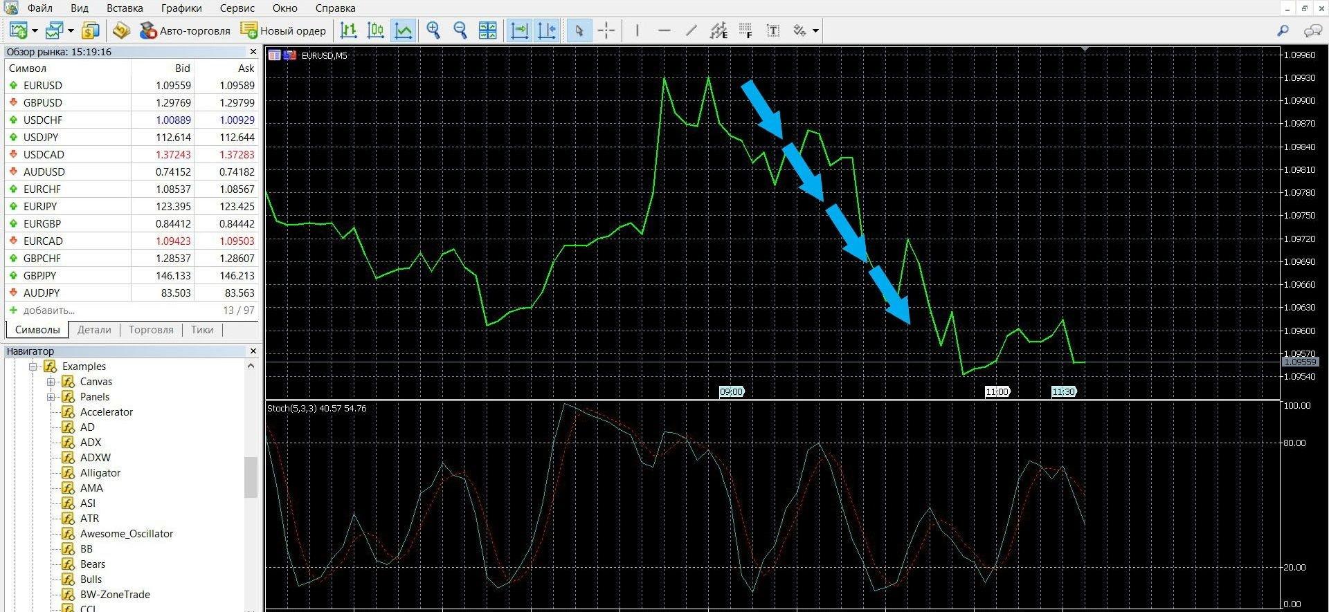 Торговля при сигнале перекупленности-перепроданности с индикатором StochRSI