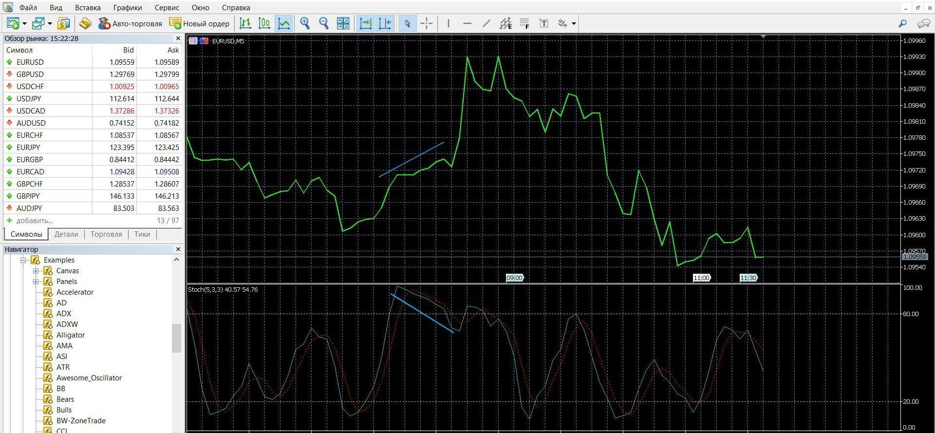 Индикатор StochRSI в торговле при сигнале дивергенции