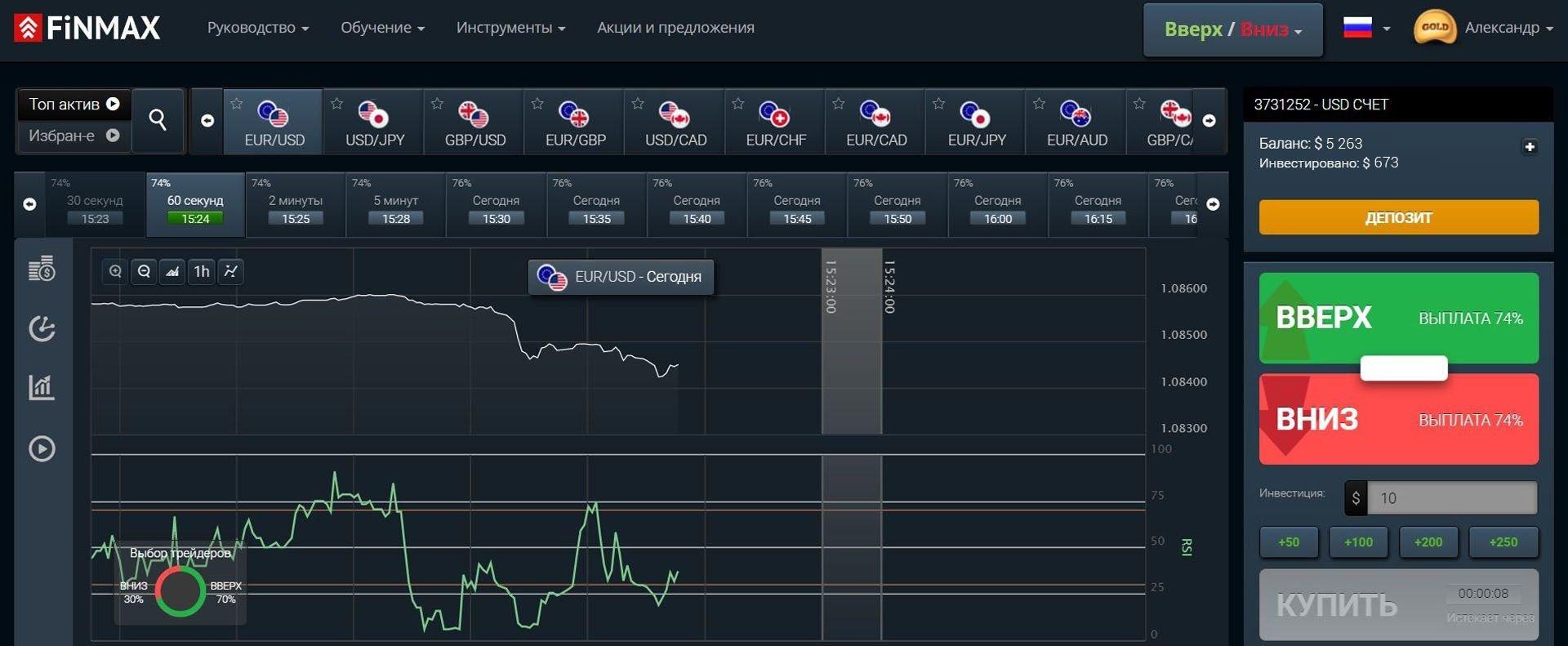 Торговля бинарными опционами у надежного брокера Finmax