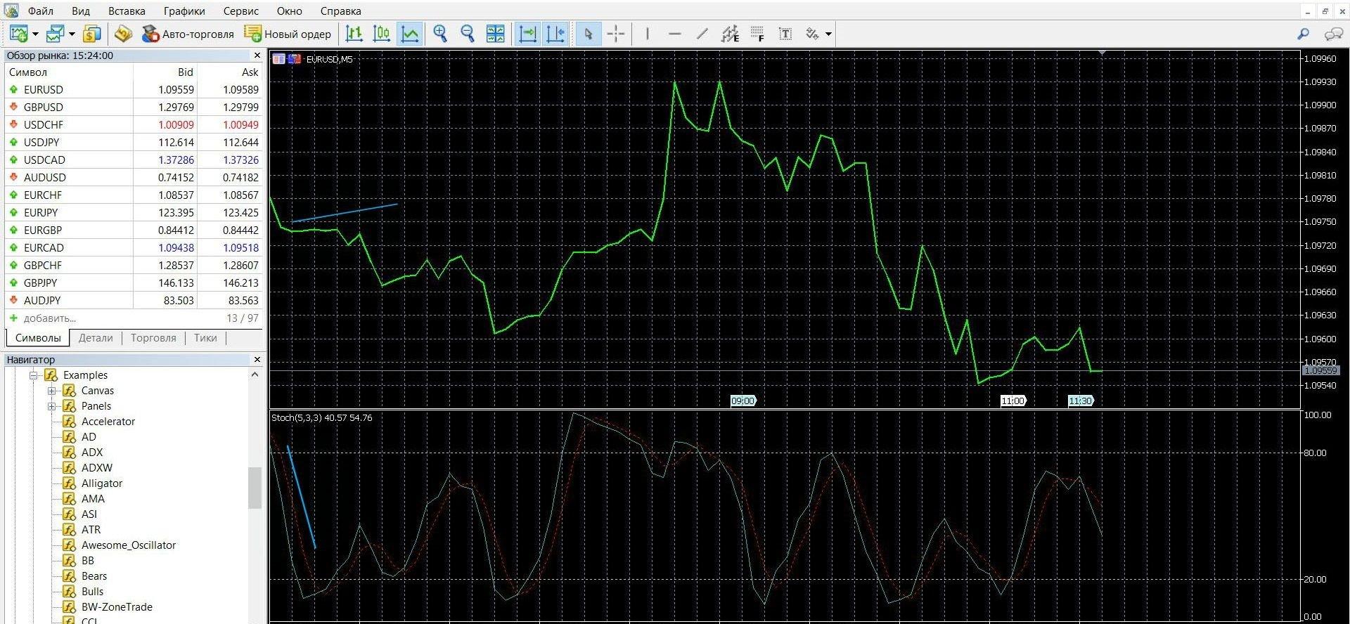 Индикатор StochRSI в торговле при сигнале конвергенции