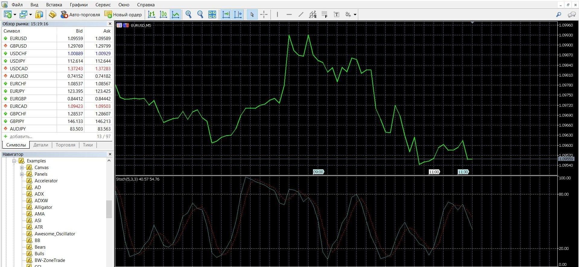 Индикатор Стохастик Индекс силы (StochRSI)