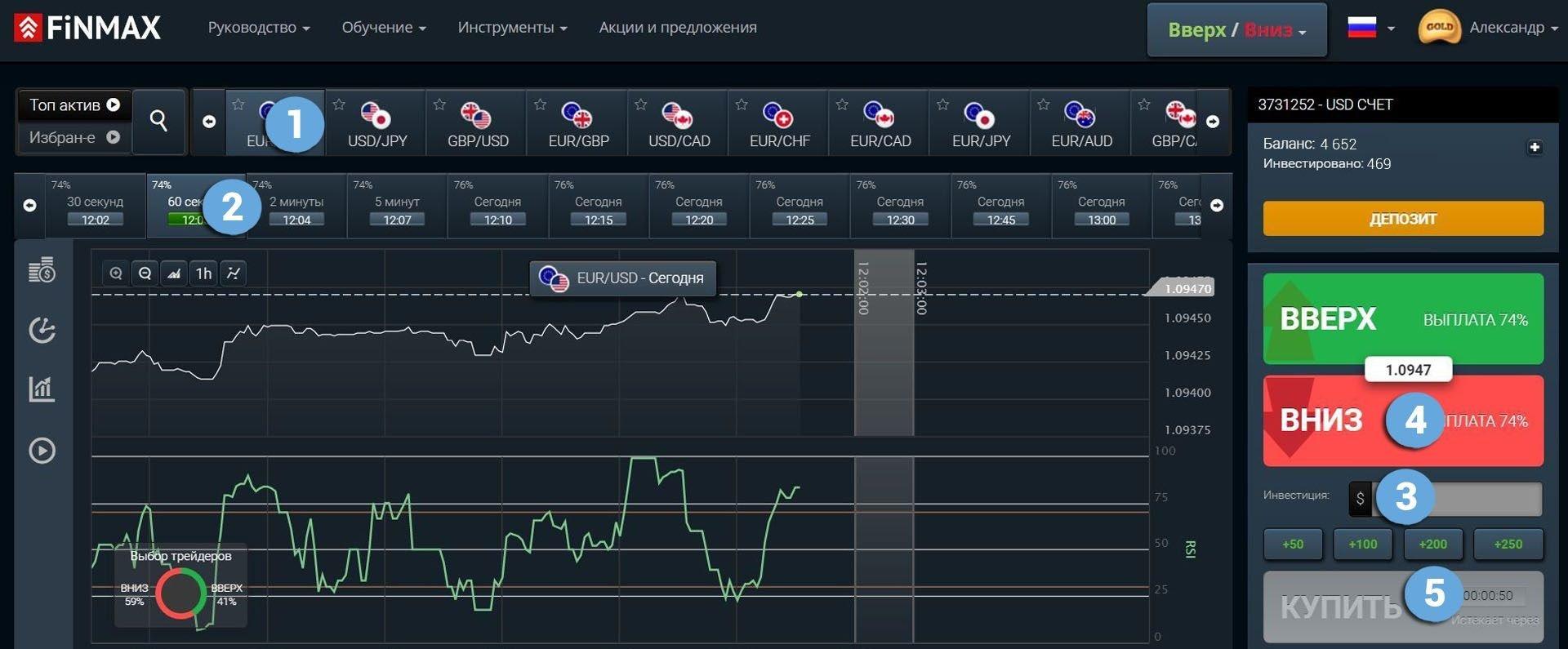Торговля бинарными опционами у брокера Finmax