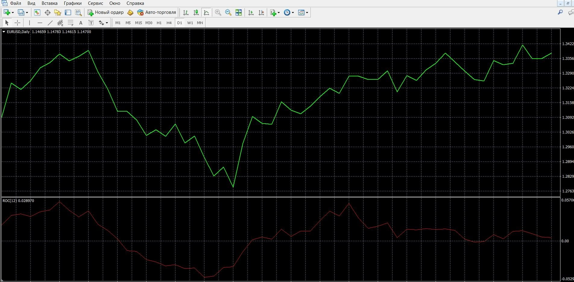 Индикатор Скорость изменения (Rate of Change, ROC)