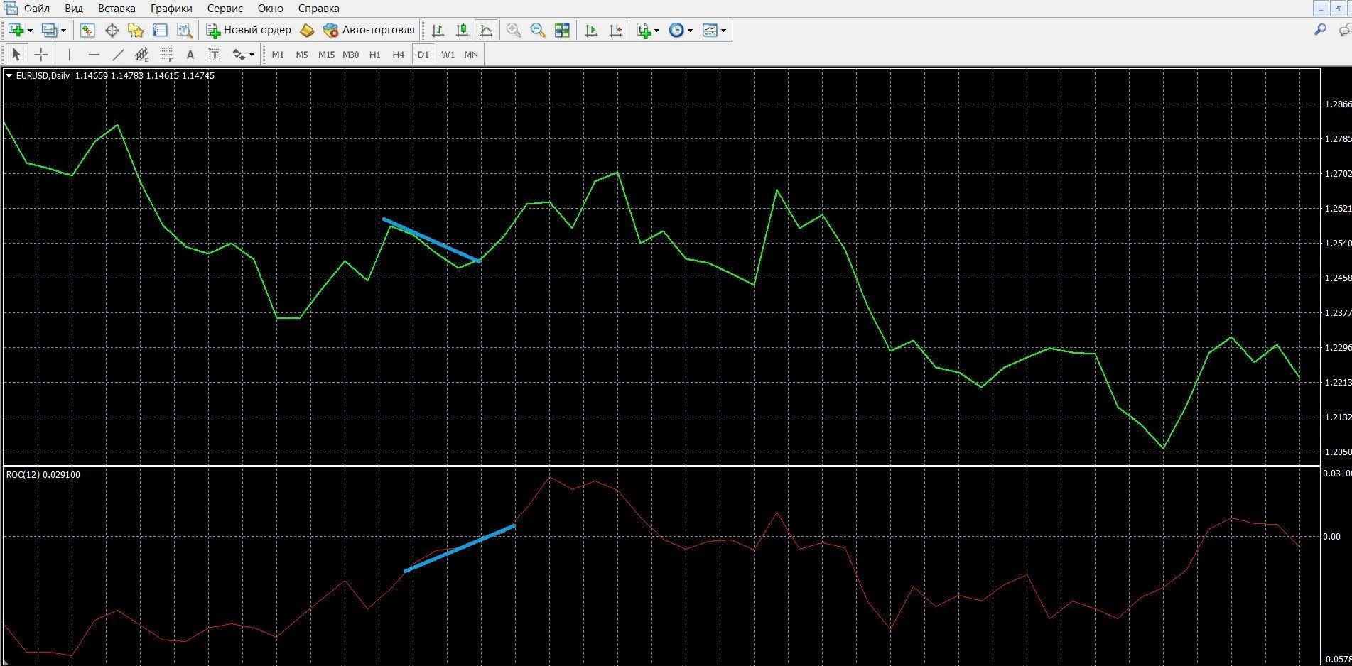 На изображении показана дивергенция ROC в МТ4
