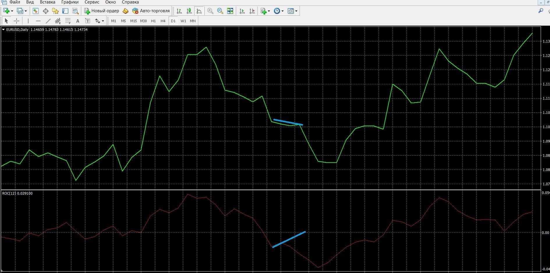 На изображении показана конвергенция ROC в МТ4