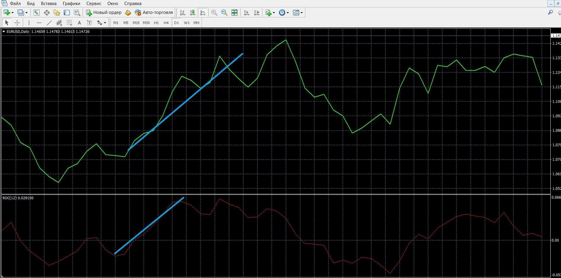 ROC: сигнал перекупленности в терминале МТ4