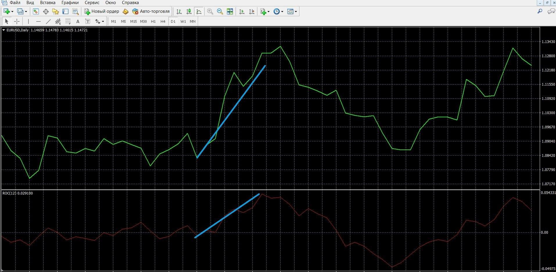 ROC: Торговля при сигнале тренда