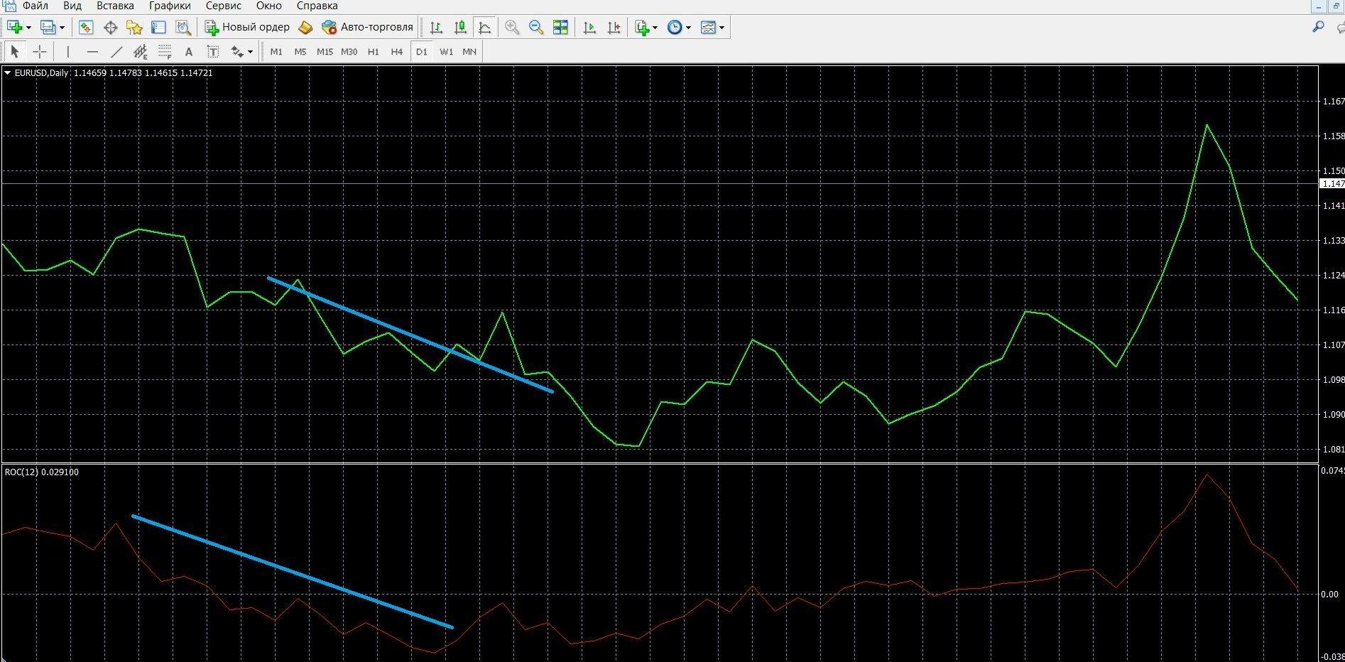 На изображении можно увидеть нисходящую тенденцию на графике МТ4