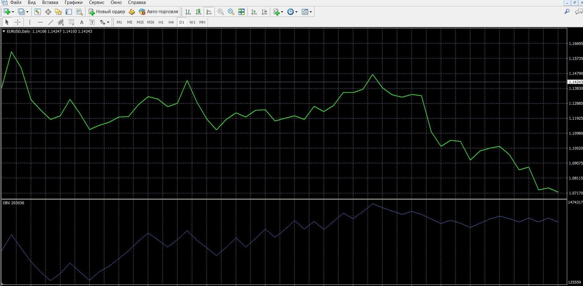 Установите индикатор OBV в платформу МТ4