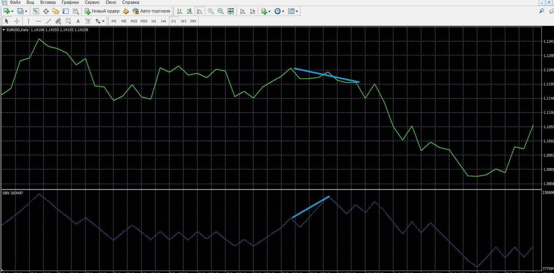 Торговля при сигнале расхождения OBV с ценой