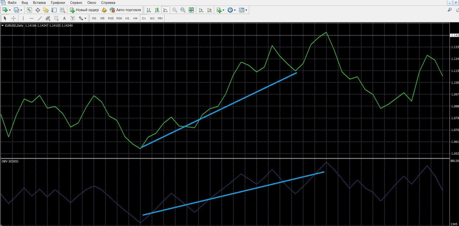Торговля при сигнале тренда у индикатора OBV