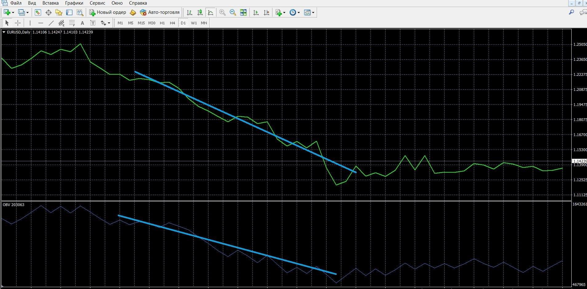 Нисходящий тренд индикатора OBV в МТ4