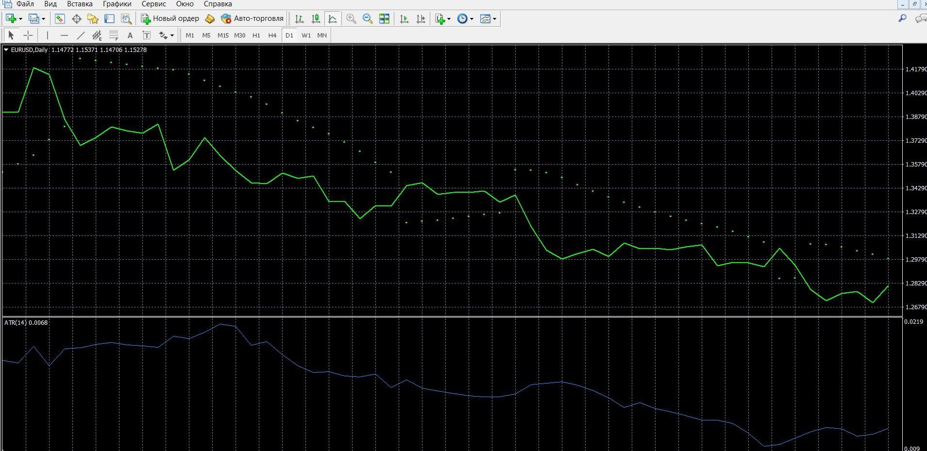ATR – это классический инструмент технического анализа