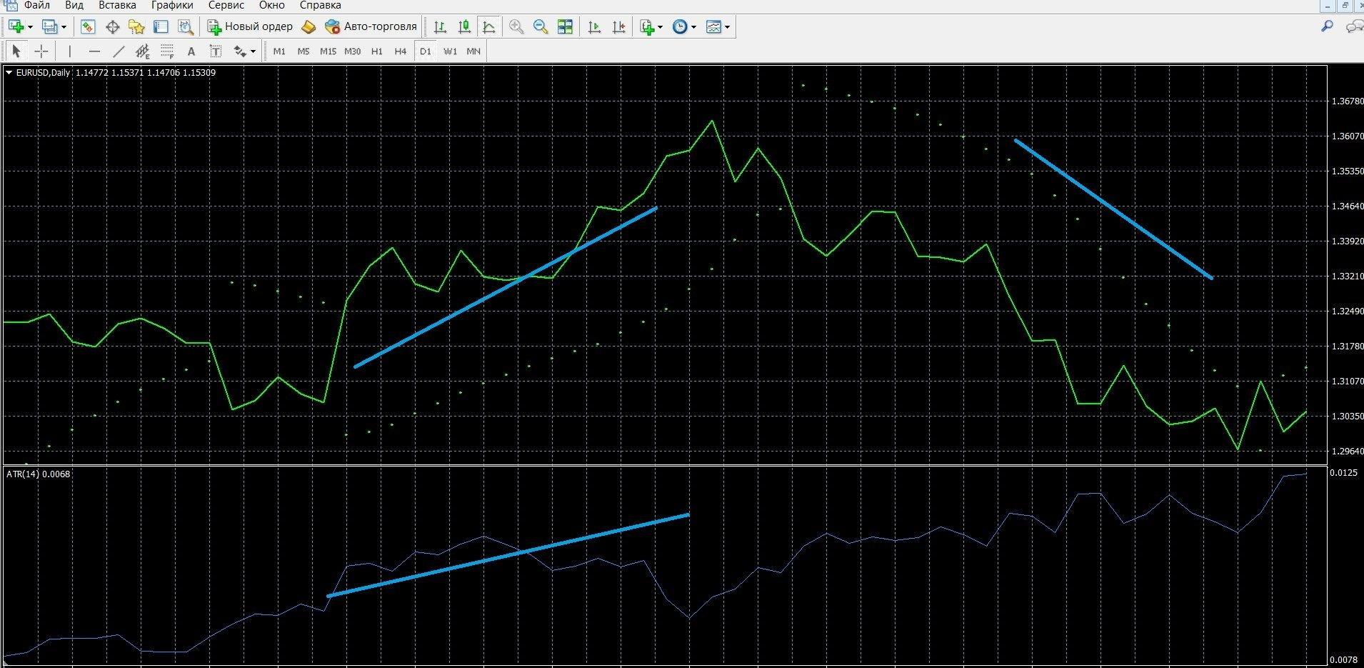 Нисходящий тренд индикатора ATR