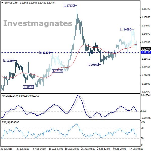Дневной анализ и сигналы опционов по EUR/USD 21/9