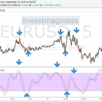 Стратегия бинарных опционов «StochRSI для EUR/USD и GBP/USD»