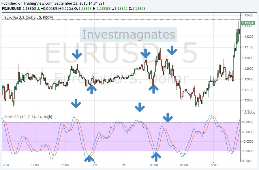 """Стратегия бинарных опционов """"Стратегия стохастика"""" для EUR/USD и GBP/USD."""