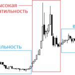 Волатильность финансового рынка