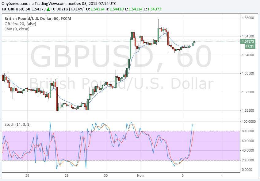 Сигналы бинарных опционов GBP