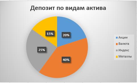 Депозит бинарные опционы по видам актива