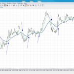 Стратегия торговли бинарными опционами для 60 секунд по Средним на 1м