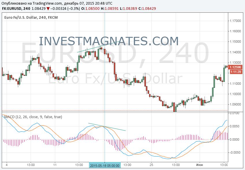 Бинарные опционы дивергенция страхование валютных рисков валютные опционы, форвардные валютные сделки, валютные фьючер