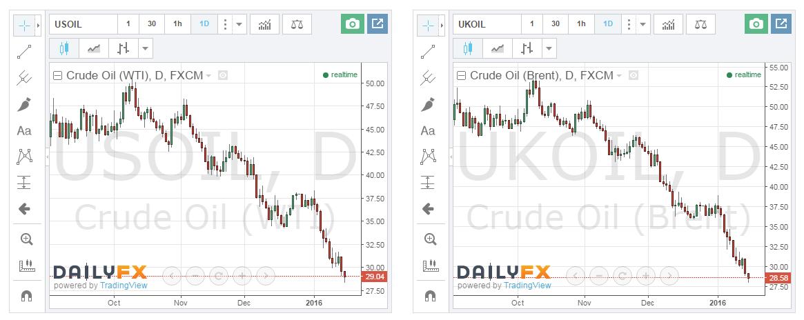 торговля бинарные опционы нефть