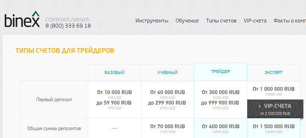 демо счета для бинарных опционов бесплатно