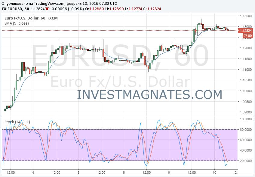 Сигнал для опциона EURUSD