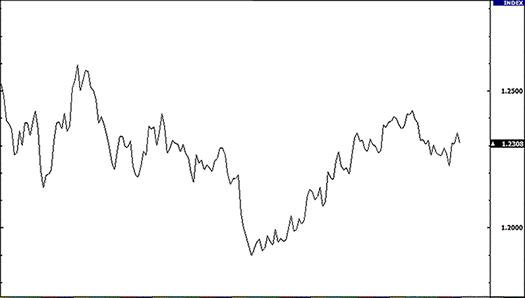 линейный график бинарных опционов