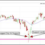 Торговые сигналы Doji для бинарных опционов