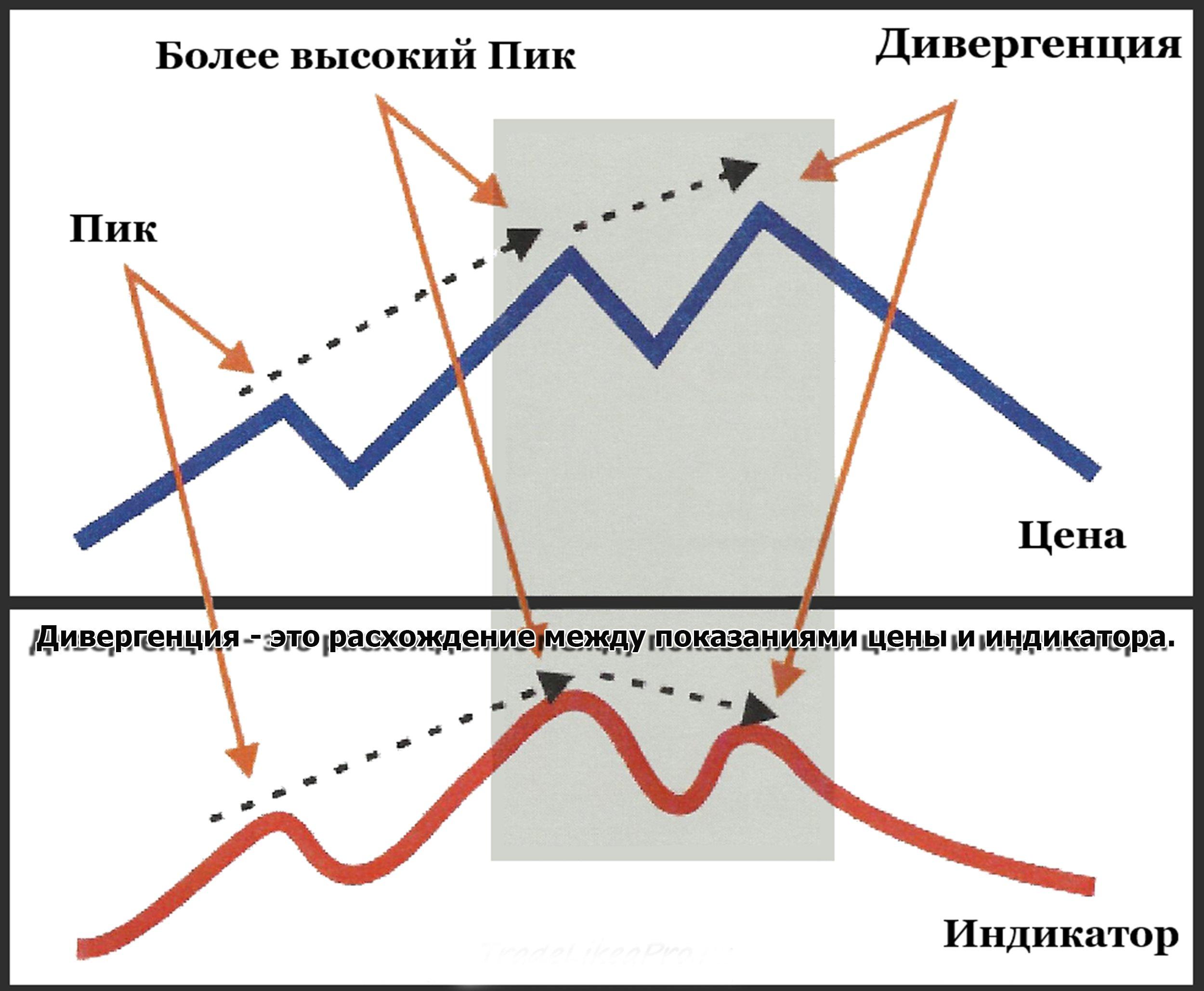 Стратегия «Джанконе» для бинарных опционов