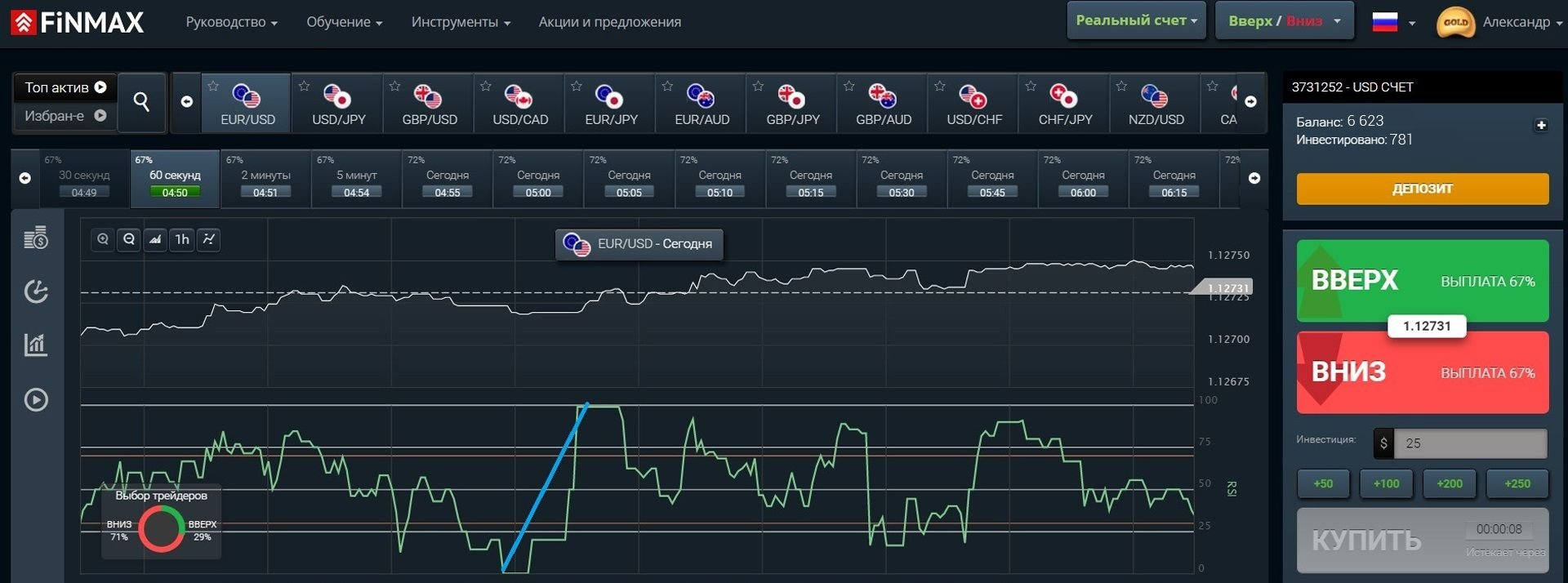 Восходящая тенденция рынка на платформе брокера FinMax