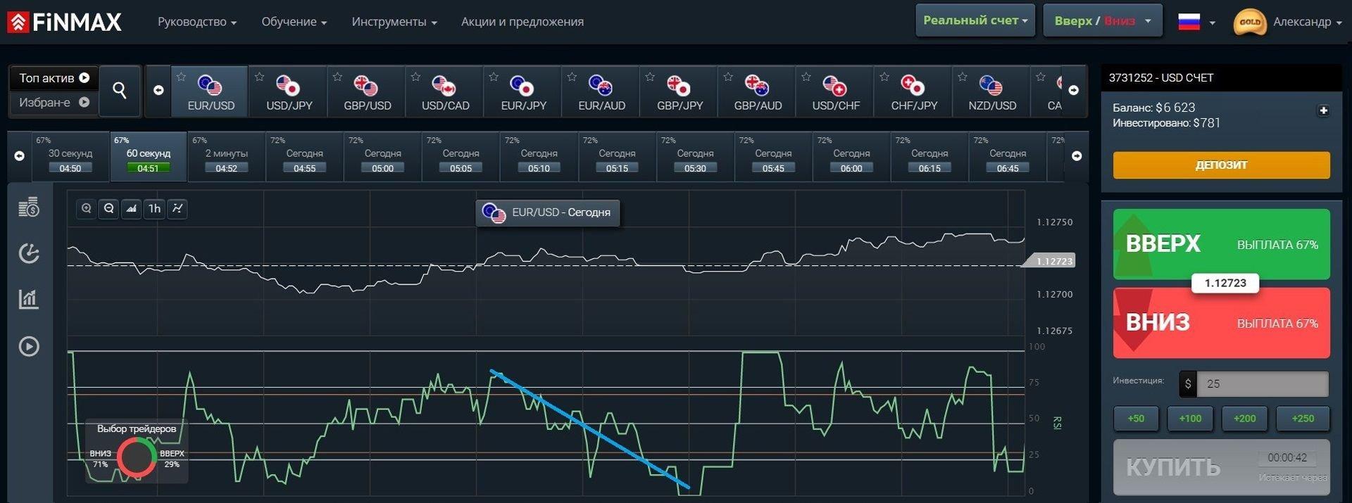 Нисходящая тенденция рынка на платформе брокера FinMax