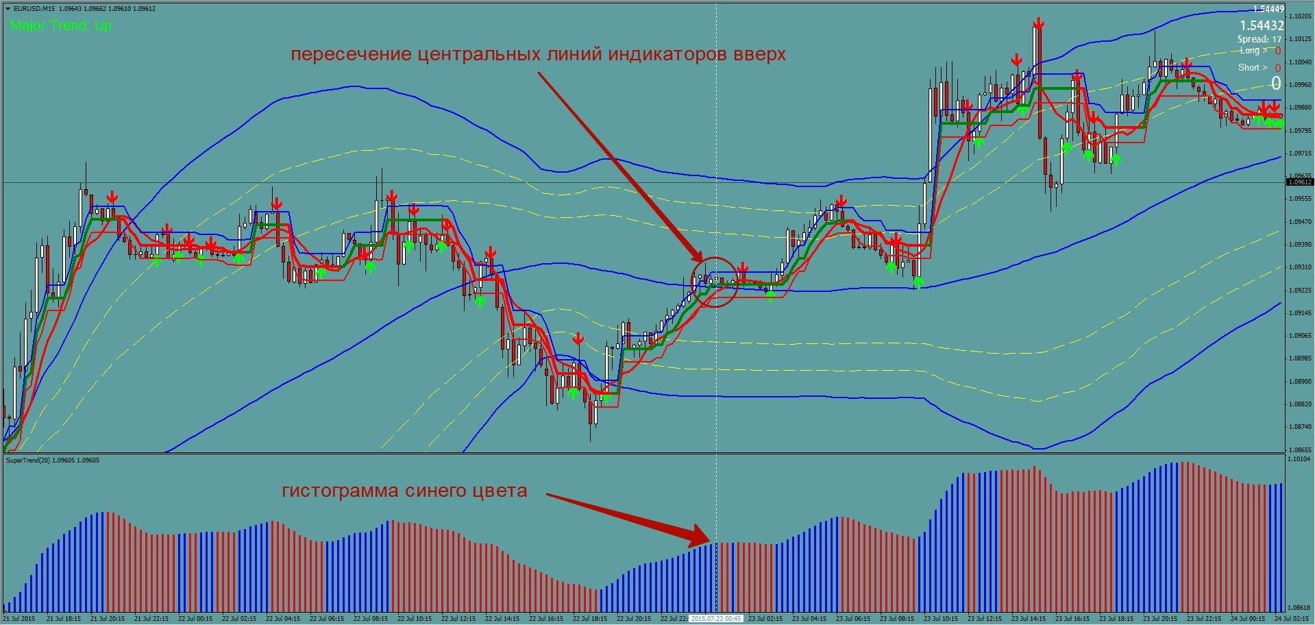 Стратегия бинарных опционов «Трусливый инвестор» в Метатрейдере 4