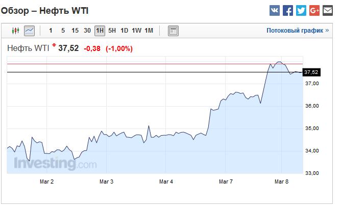 бинарные опционы нефть