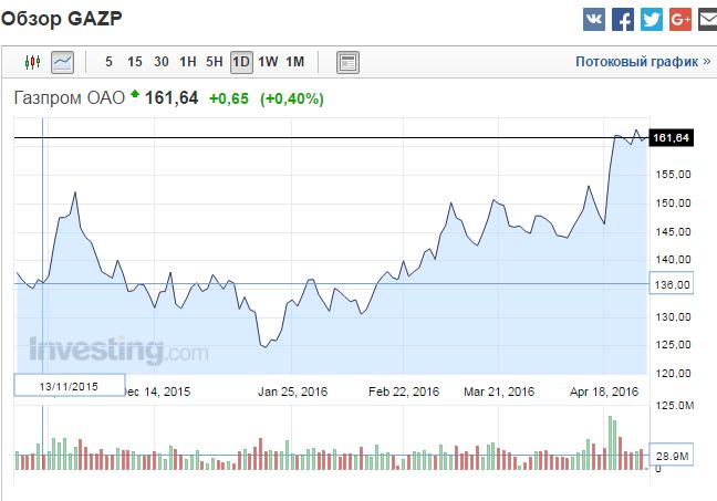 Сигналы бинарных опционов торговля акциями