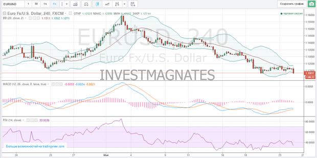сигнал бинарные опционы на евро доллар